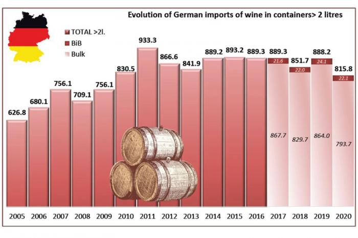 Germany buys the most bulk wine