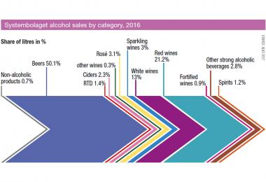 Systembolaget alcohol sales by category, 2016